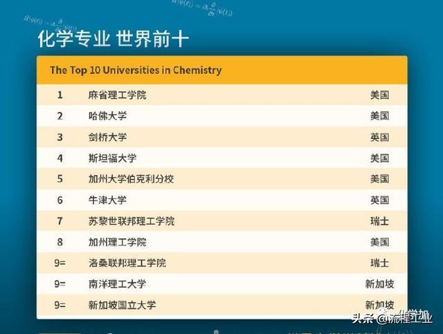 2020年QS世界大学学科排名出炉,化学化工材料领域这些高校上榜