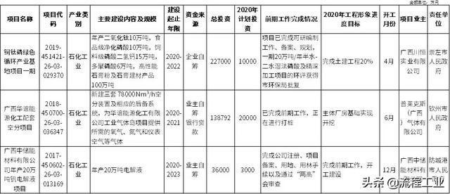 广西2020年第一批重大项目发布,华谊、桐昆、恒逸等石化项目入选