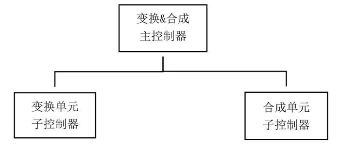 巧用APC控制系统-4