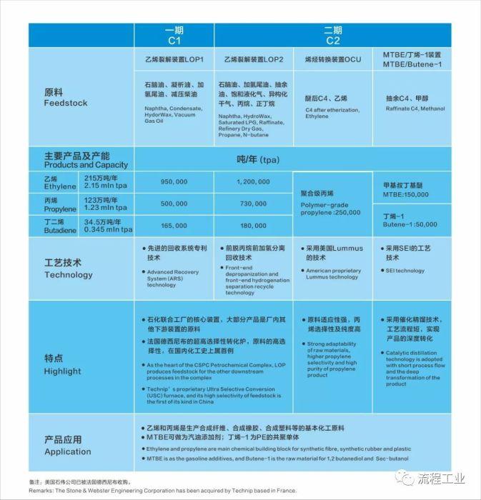 持续加码!总投资396亿,中海壳牌惠州三期乙烯项目成功签约!附项目历史回顾_1589781549425
