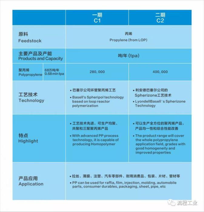 持续加码!总投资396亿,中海壳牌惠州三期乙烯项目成功签约!附项目历史回顾_1589781550196