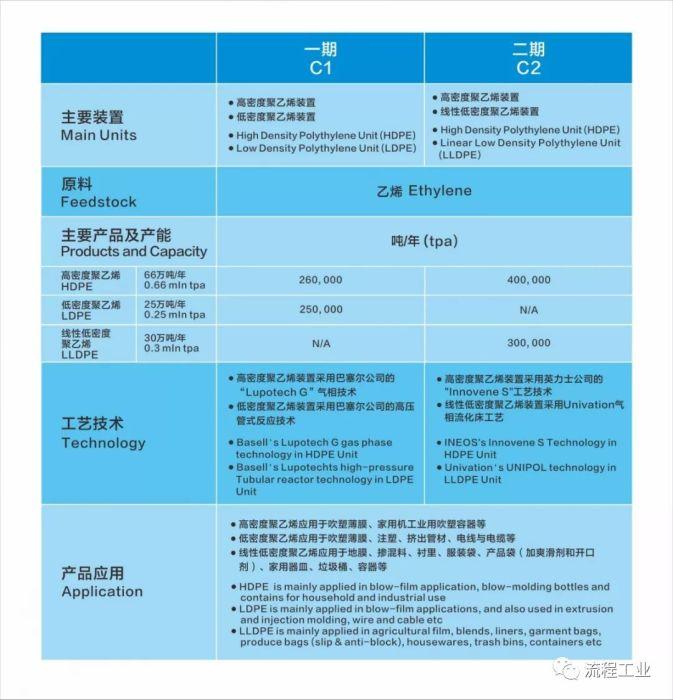 持续加码!总投资396亿,中海壳牌惠州三期乙烯项目成功签约!附项目历史回顾_1589781550832