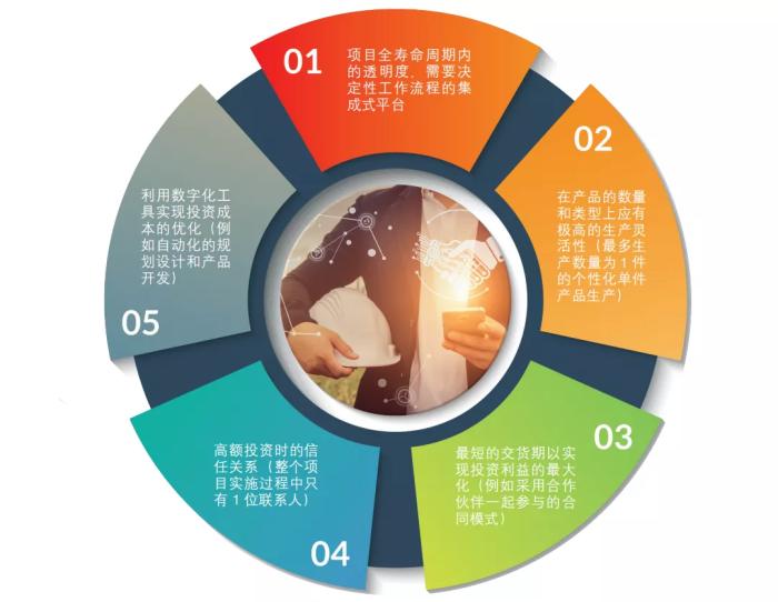 打造EPC企业的数字化竞争力!这五大要求你是否符合?_1589867602112