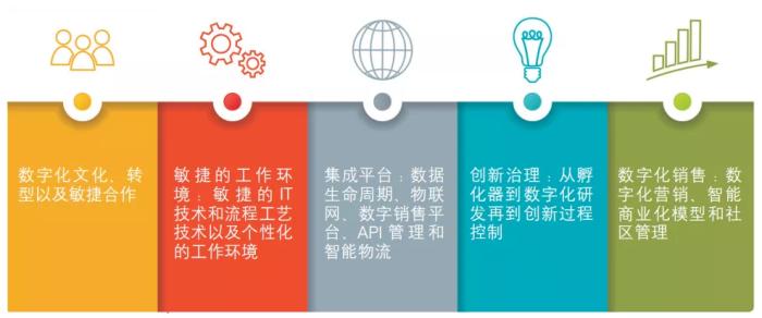 打造EPC企业的数字化竞争力!这五大要求你是否符合?_1589867603275