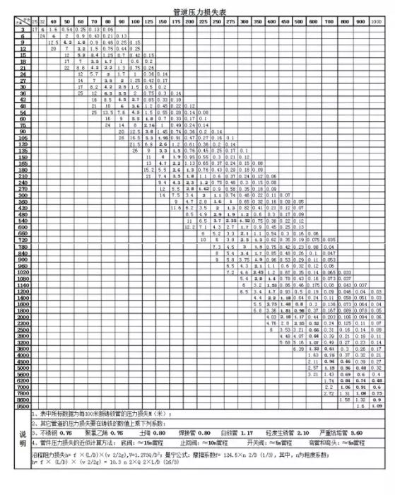管道阻力对扬程的影响究竟有多大?附管损原因分析、计算全过程_1589958315416