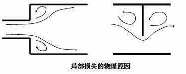管道阻力对扬程的影响究竟有多大?附管损原因分析、计算全过程_1589958316051