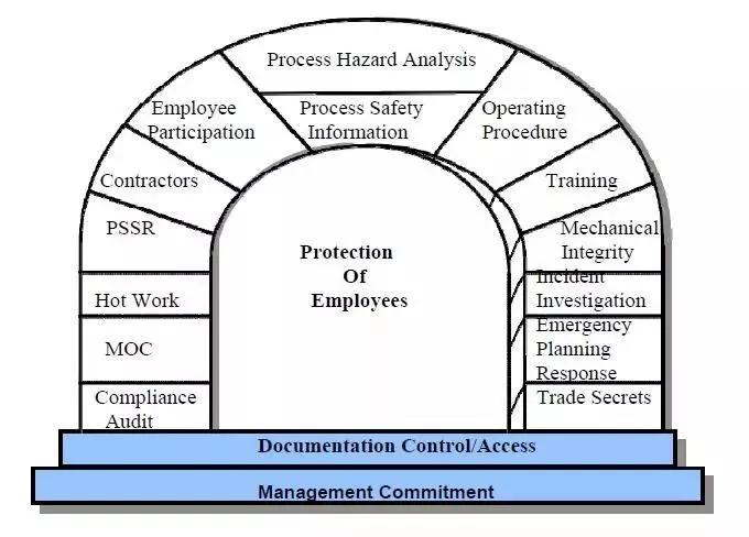 好文推荐   化工园区安全管理探讨:欧美国家的安全监管方式_1590645020720