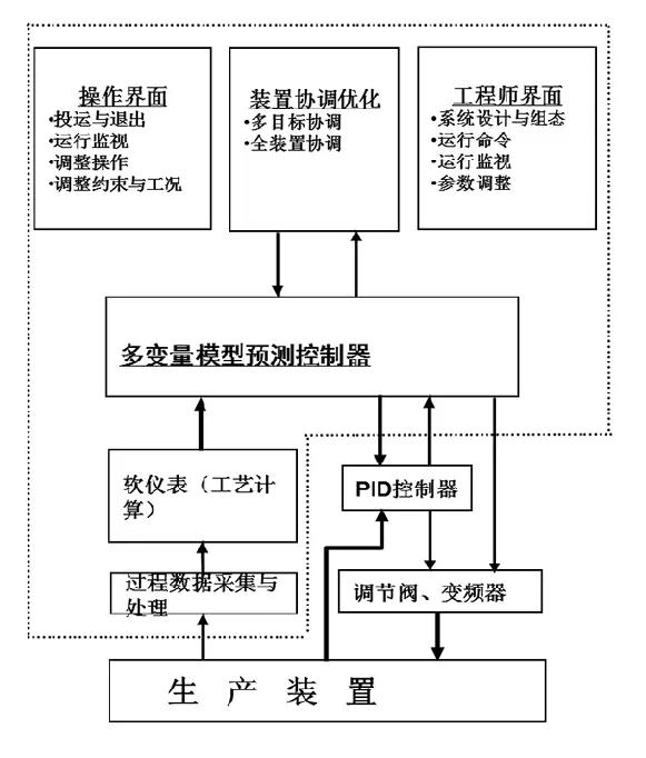 降本增效案例分享:煤气化变换合成装置的APC应用,实现生产自动控制的安稳长满优_1591870383600