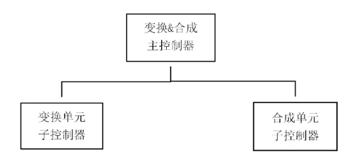 降本增效案例分享:煤气化变换合成装置的APC应用,实现生产自动控制的安稳长满优_1591870384724