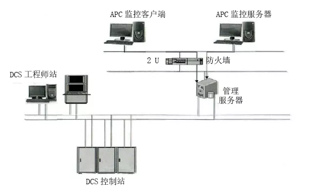 降本增效案例分享:煤气化变换合成装置的APC应用,实现生产自动控制的安稳长满优_1591870385705