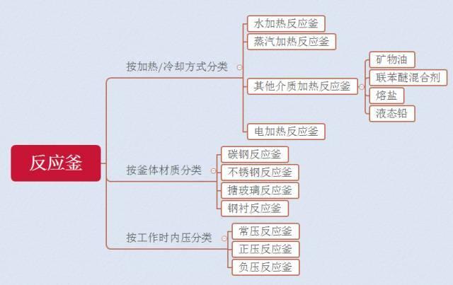 干货 | 各种釜式反应器、反应原理、结构组成,还不赶紧收藏!_1591945571406