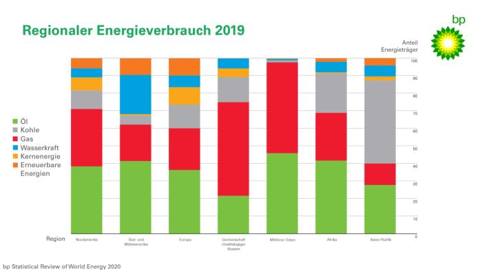 《BP世界能源统计年鉴》显示清洁能源将成为未来趋势_1592549241955