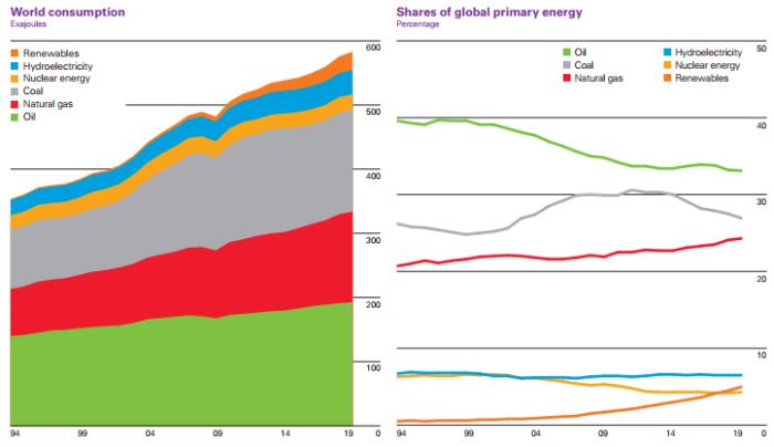 《BP世界能源统计年鉴》显示清洁能源将成为未来趋势_1592549243087