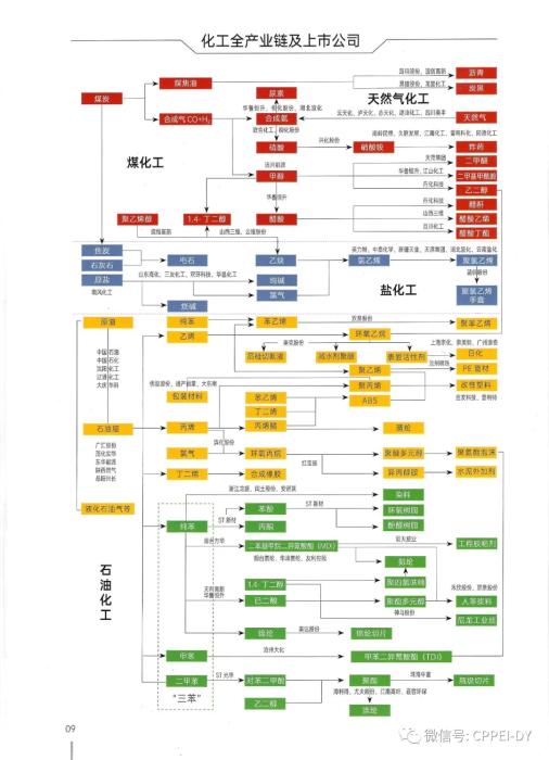 10张图了解石油化工全产业链,让你快速了解行业~_1592791652467