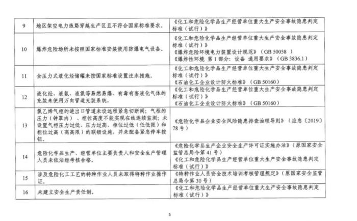政策详解:化工企业5种情形下关闭退出、20种情形下停产整顿!_1592896485908