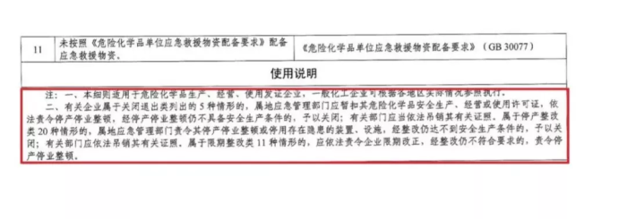 政策详解:化工企业5种情形下关闭退出、20种情形下停产整顿!_1592896488833