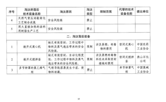 政策详解:化工企业5种情形下关闭退出、20种情形下停产整顿!_1592896490775
