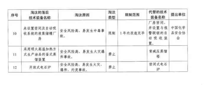政策详解:化工企业5种情形下关闭退出、20种情形下停产整顿!_1592896493485