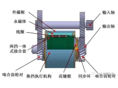 电磁直驱变速器DAMT优化设计与分析