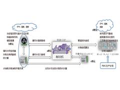制冷AI控制系统助力整车厂节能降耗