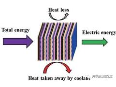 全功率燃料电池汽车散热系统设计、建模与分析