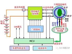 详解丨驱动电机旋转变压器工作