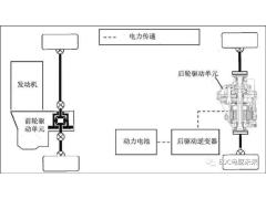 丰田紧凑型电动后驱动单元的开发介绍