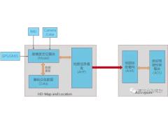 高精度地图如何进行数据播发?如何与自动驾驶控制器进行信息交互?