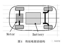电动汽车底盘技术的颠覆式创新