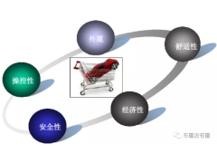 【工艺】车辆性能开发及开发流程