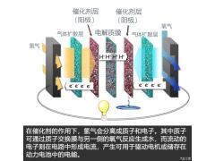 关键技术实现自研 浅谈长城氢柠技术