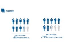 HUD消费趋势报告——加速成长为消费者刚需