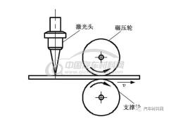 不等厚板激光拼焊在线碾压机构碾压轮结构参数优化设计