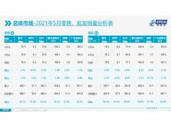 乘联会发布5月份全国乘用车市场分析