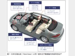 灵活性与全球化支持是顺应汽车未来发 展趋势的关键