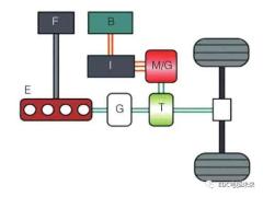混合动力电动汽车电驱动结构与特征