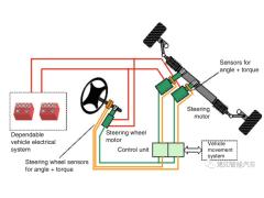 智能驾驶中的底盘控制技术优化设计方案