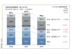 """在变革中不断转型 ——2020-2021 年度""""全球 TOP100 零部件供应商榜单""""分析"""