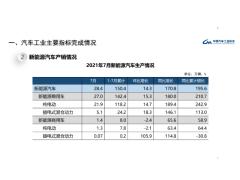 【最新数据】2021年7月全国汽车产销情况综述