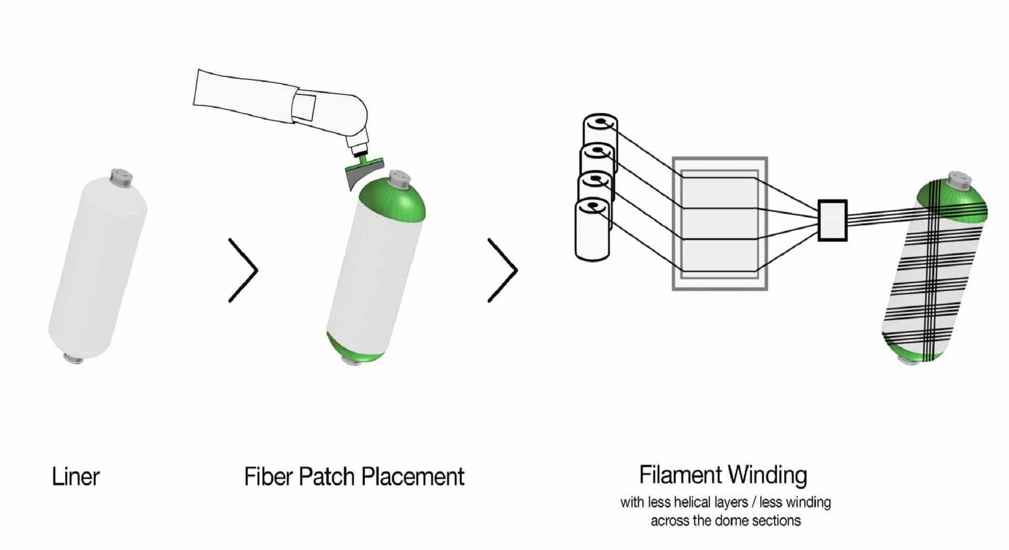 【弗戈工厂方案】IV型储氢罐的快速低成本制造方法