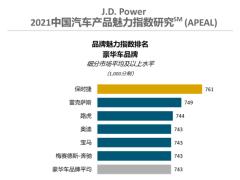 J.D. Power研究:90后车主对汽车产品魅力满意度最低