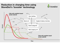 以色列StoreDot公司申请快速充电专利 有望将EV充电时间减少50%