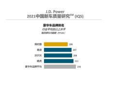J.D. Power发布2021年中国新车质量研究