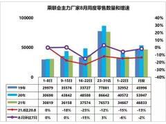 乘联会:预计乘用车市场8月同比下降13%