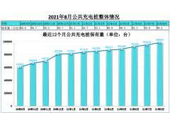 充电联盟:8月充电桩保有量210.5万台,同比增52.3%