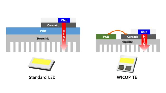 前瞻技术,首尔半导体,前大灯WICOP TE,热效率,LED