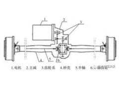 一种同轴式电驱桥减速器的开发