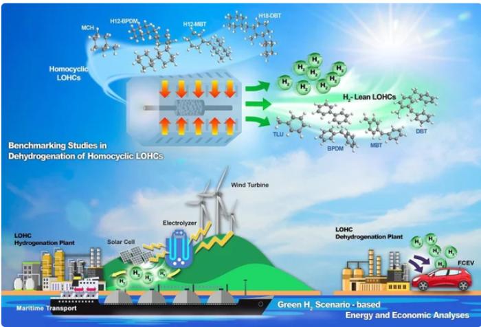 韩国科学技术研究院,LOHC,氢,氢储存,催化剂