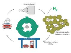 研究人员开发创新方法 可将CO2转化为柴油替代燃料
