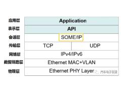 以太网SOME/IP协议解读